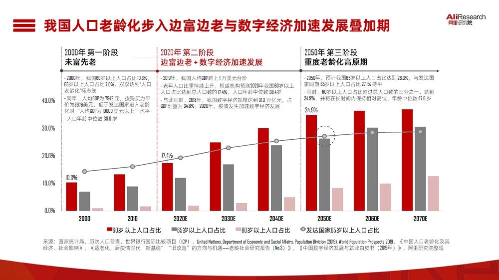 綜合國家統計局及中國人口普查等平台統計,預測2020年中國60歲以上人口佔比將達到總人口數的17.4%,較2000年的10.3%佔比顯著提升。