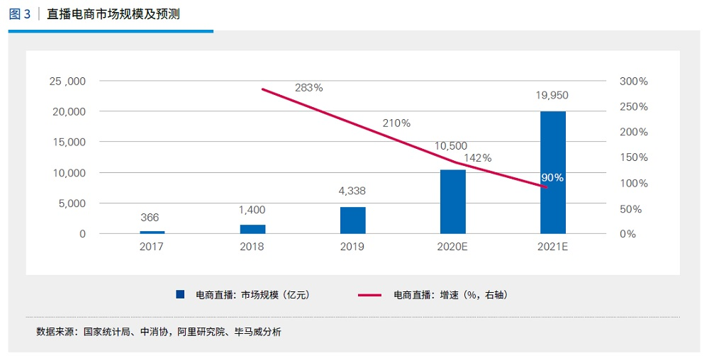 根據畢馬威及阿里研究院調查研究,預計至2020年底中國直播電商規模將會突破1萬億元人民幣。