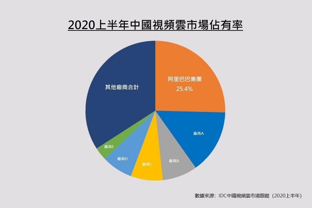 IDC新近發佈的中國視頻雲報告顯示,2020上半年中國視頻雲市場規模達到31.6億美元,阿里雲憑藉廣覆蓋、低延時、高穩定、強互動的優勢,以25.4%的市場佔有率位居第1。
