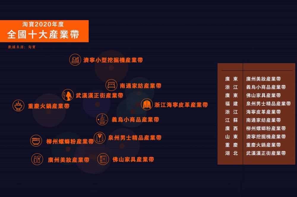 淘寶最近公佈2020年度中國10個最具代表性的產業帶,廣東廣州美妝和佛山家具產業帶、浙江義烏小商品、廣西柳州螺螄粉、山東濟寧小型挖掘機、湖北武漢漢正街等產業帶入選。