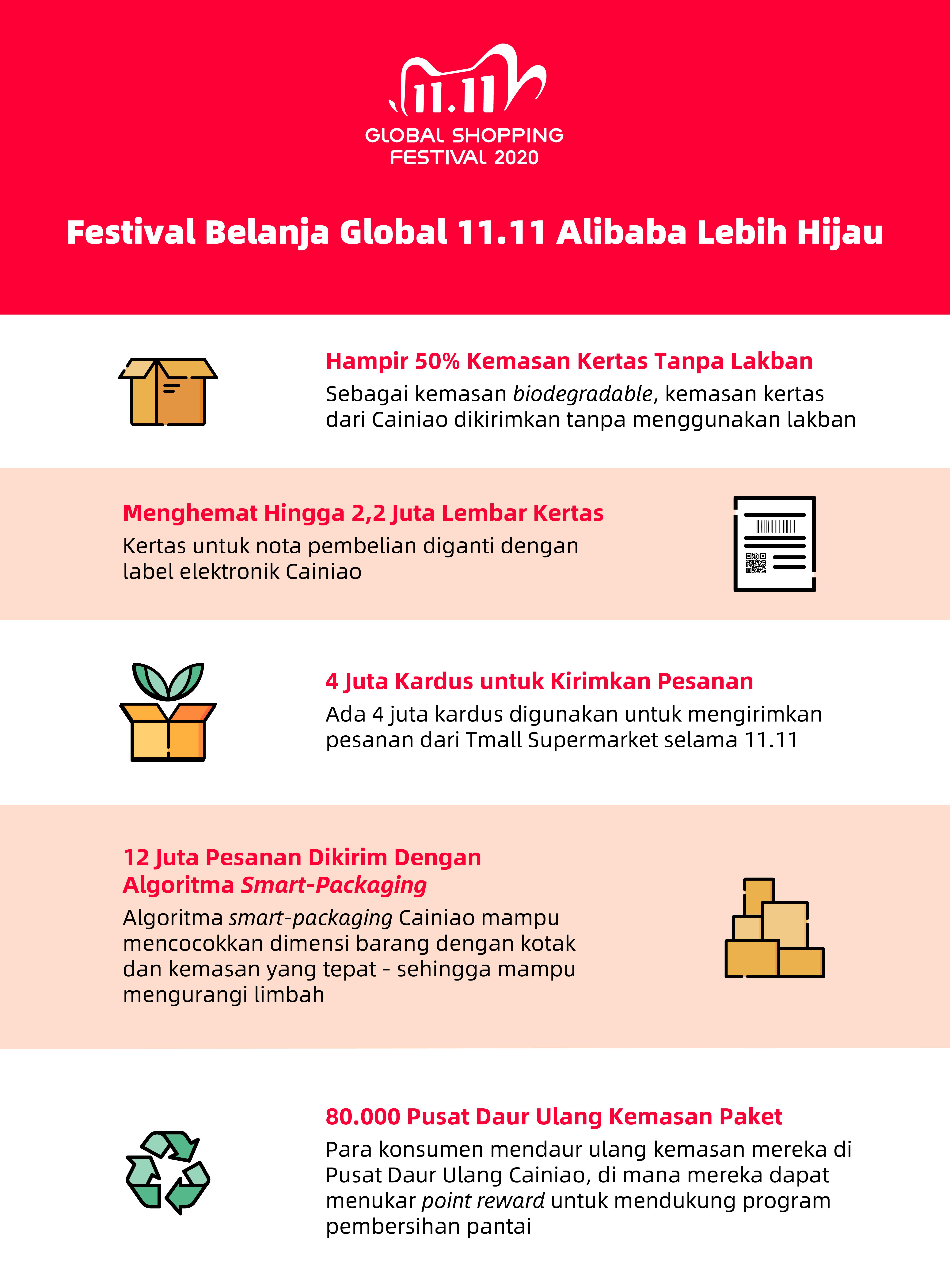 Infografis-Alibaba-11.11-Lebih-hijau-2020