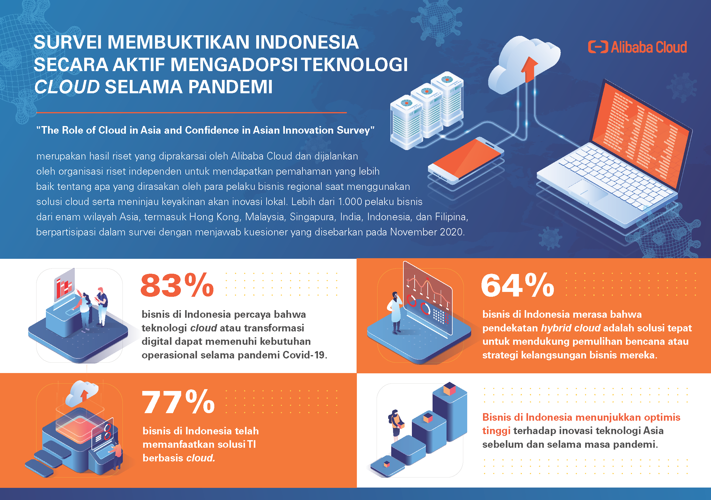 Infographic-Alibaba-Cloud-Asian-Innovation-Survey-Bahasa-Indonesia-V1-0402