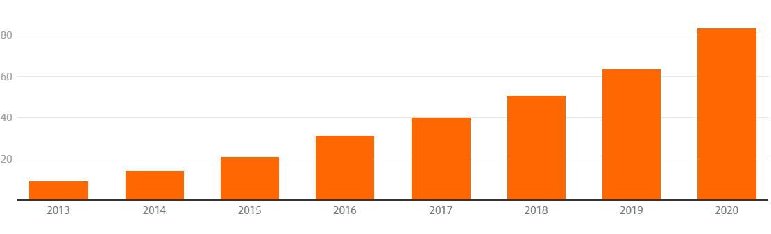 Pertumbuhan robot - Sumber: China State Post Bureau