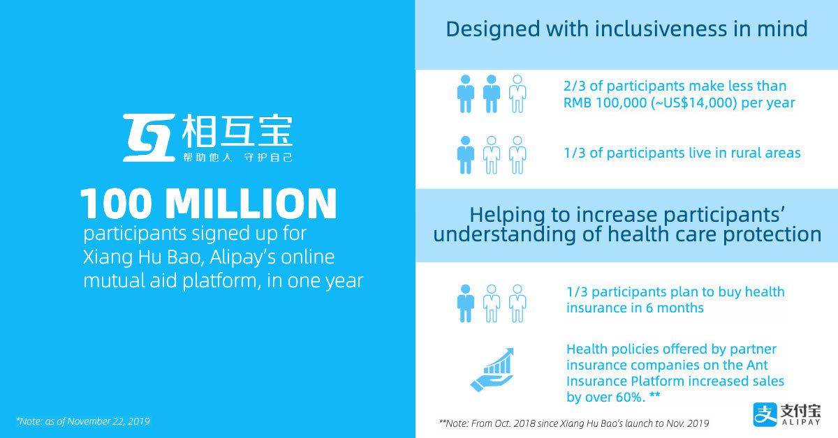 アリペイのオンライン医療互助サービス「相互宝」、1年間で加入者が1億人に